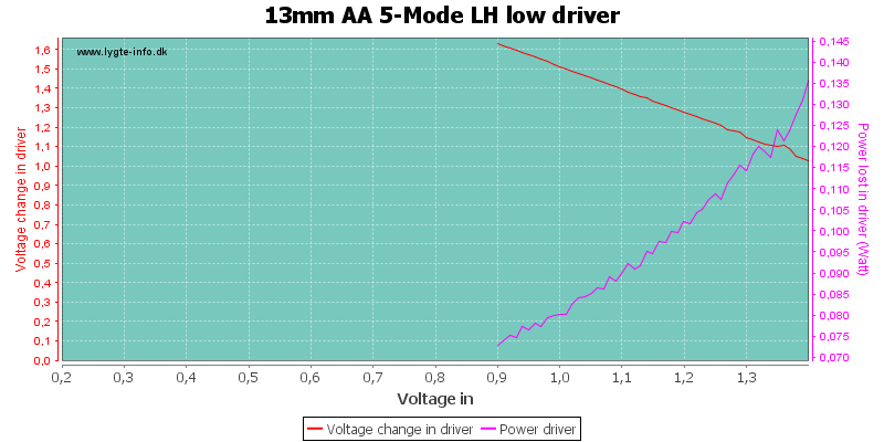13mm%20AA%205-Mode%20LH%20lowDriver
