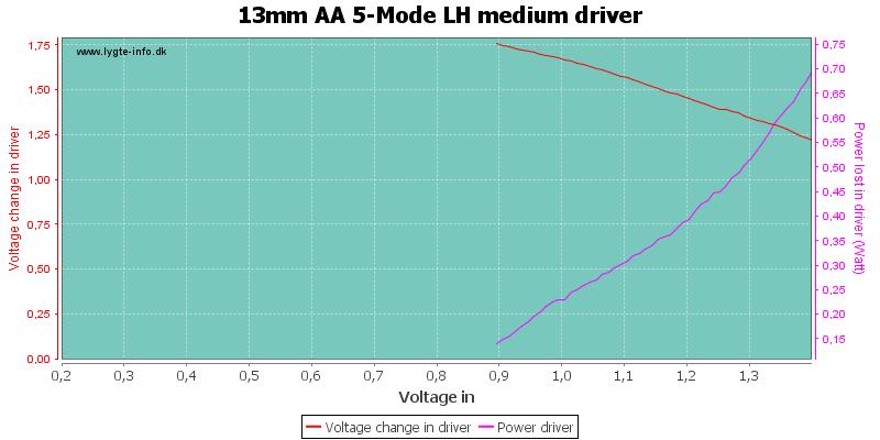 13mm%20AA%205-Mode%20LH%20mediumDriver