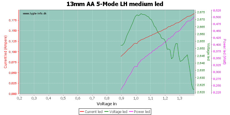 13mm%20AA%205-Mode%20LH%20mediumLed