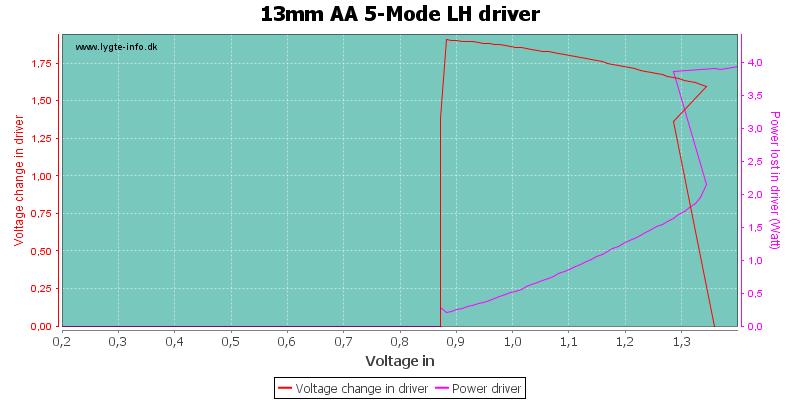 13mm%20AA%205-Mode%20LHDriver