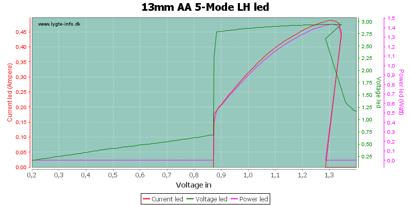 13mm%20AA%205-Mode%20LHLed