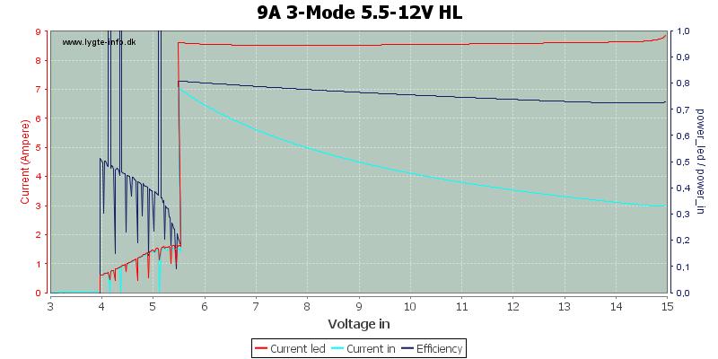 9A%203-Mode%205.5-12V%20HL