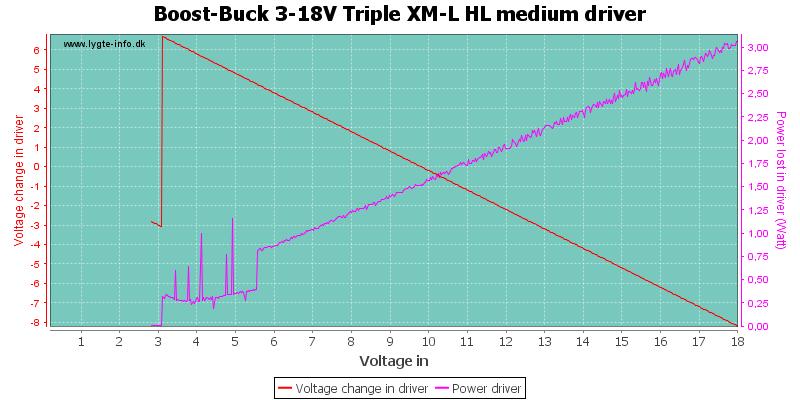 Boost-Buck%203-18V%20Triple%20XM-L%20HL%20mediumDriver