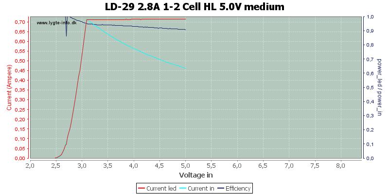 LD-29%202.8A%201-2%20Cell%20HL%205.0V%20medium