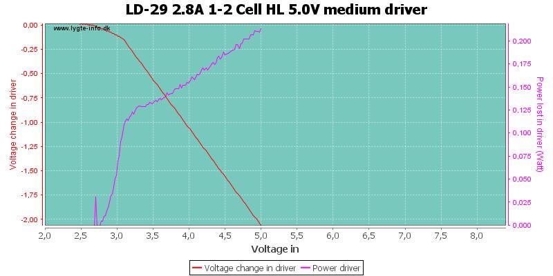 LD-29%202.8A%201-2%20Cell%20HL%205.0V%20mediumDriver