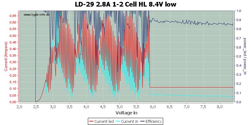 LD-29%202.8A%201-2%20Cell%20HL%208.4V%20low