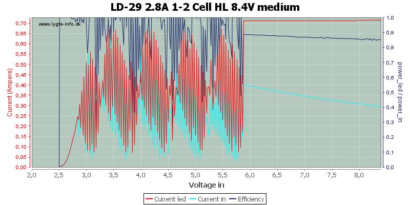 LD-29%202.8A%201-2%20Cell%20HL%208.4V%20medium