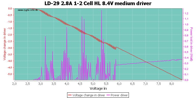 LD-29%202.8A%201-2%20Cell%20HL%208.4V%20mediumDriver