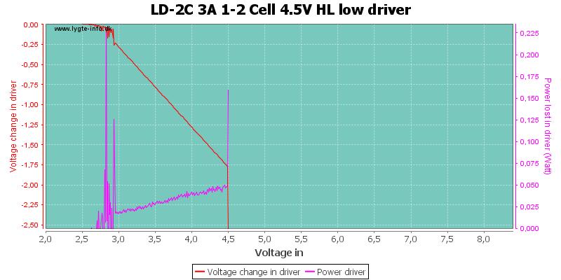 LD-2C%203A%201-2%20Cell%204.5V%20HL%20lowDriver