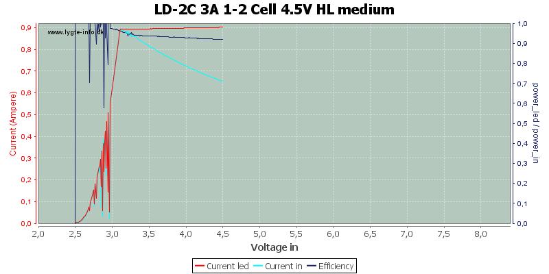 LD-2C%203A%201-2%20Cell%204.5V%20HL%20medium