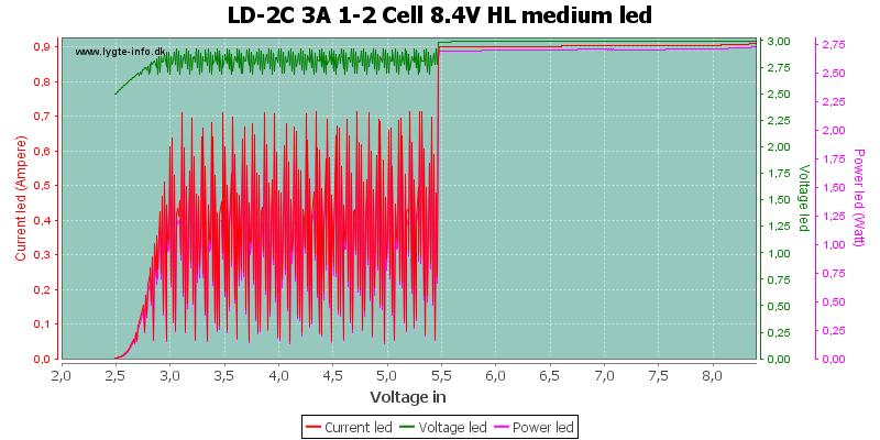 LD-2C%203A%201-2%20Cell%208.4V%20HL%20mediumLed
