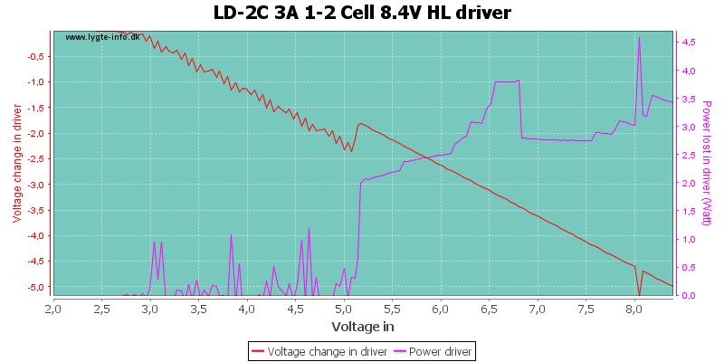 LD-2C%203A%201-2%20Cell%208.4V%20HLDriver