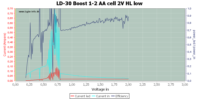 LD-30%20Boost%201-2%20AA%20cell%202V%20HL%20low