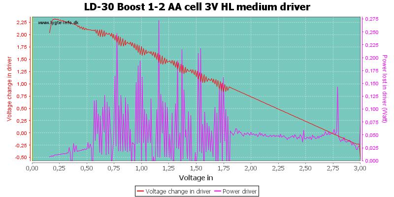 LD-30%20Boost%201-2%20AA%20cell%203V%20HL%20mediumDriver