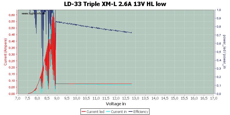 LD-33%20Triple%20XM-L%202.6A%2013V%20HL%20low