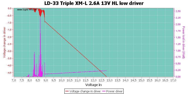 LD-33%20Triple%20XM-L%202.6A%2013V%20HL%20lowDriver