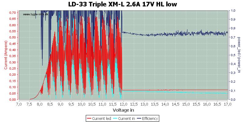 LD-33%20Triple%20XM-L%202.6A%2017V%20HL%20low