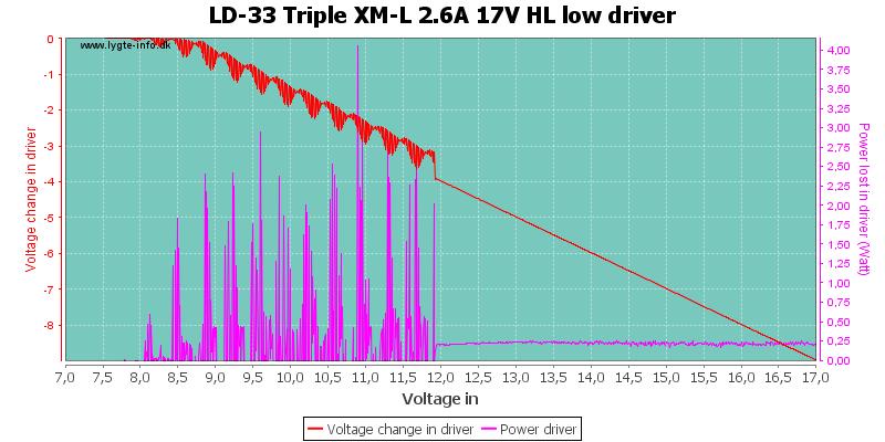 LD-33%20Triple%20XM-L%202.6A%2017V%20HL%20lowDriver