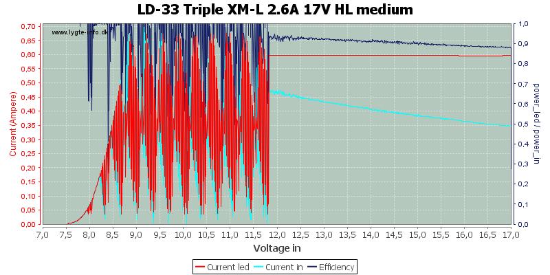 LD-33%20Triple%20XM-L%202.6A%2017V%20HL%20medium