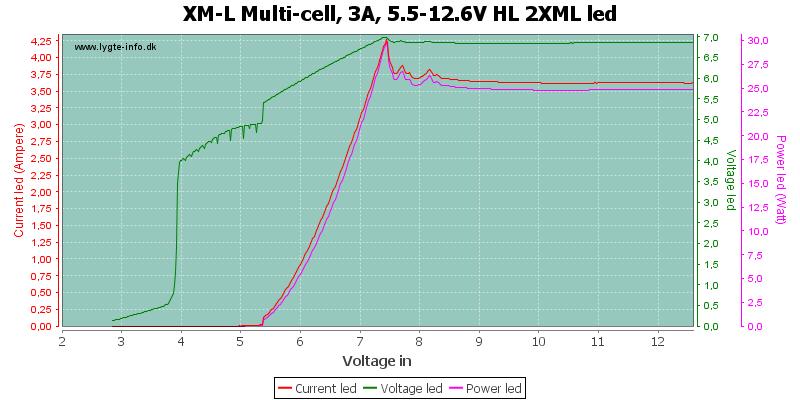 XM-L%20Multi-cell,%203A,%205.5-12.6V%20HL%202XMLLed