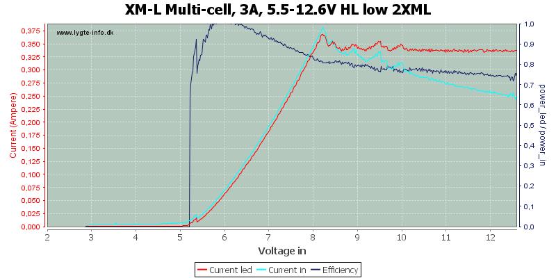 XM-L%20Multi-cell,%203A,%205.5-12.6V%20HL%20low%202XML