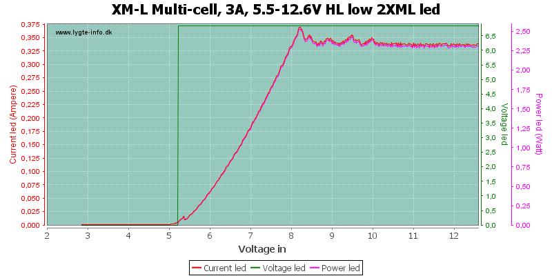 XM-L%20Multi-cell,%203A,%205.5-12.6V%20HL%20low%202XMLLed