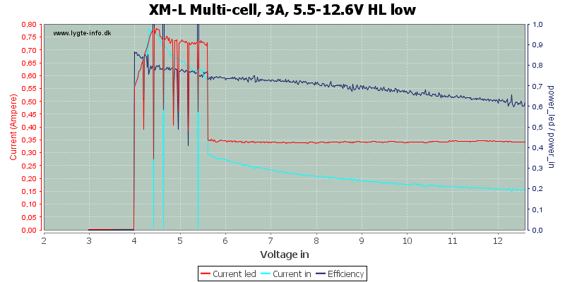 XM-L%20Multi-cell,%203A,%205.5-12.6V%20HL%20low