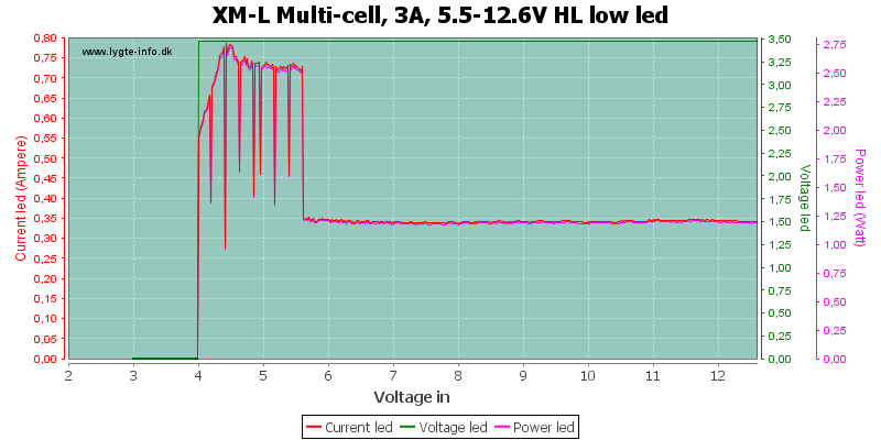 XM-L%20Multi-cell,%203A,%205.5-12.6V%20HL%20lowLed