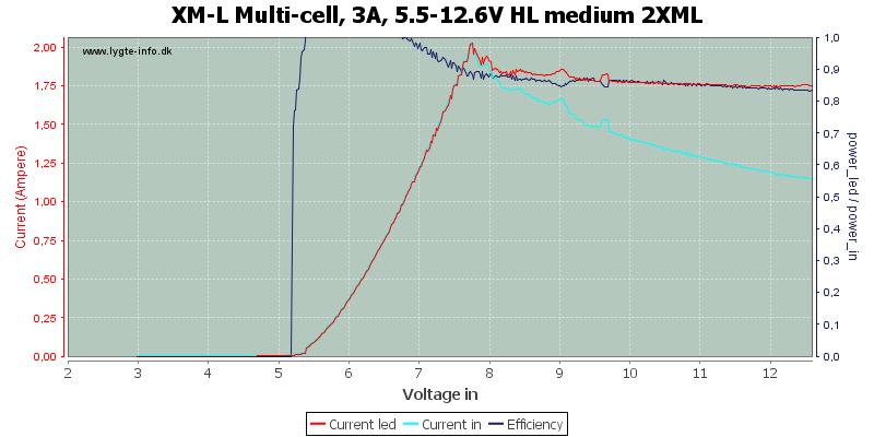 XM-L%20Multi-cell,%203A,%205.5-12.6V%20HL%20medium%202XML