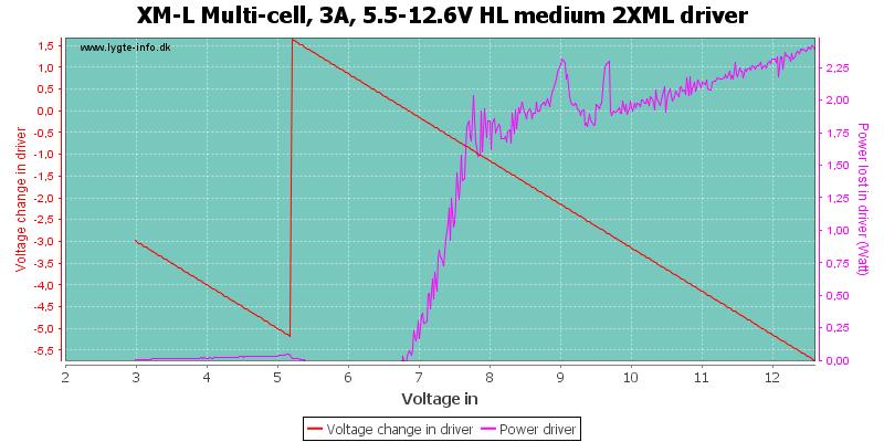 XM-L%20Multi-cell,%203A,%205.5-12.6V%20HL%20medium%202XMLDriver