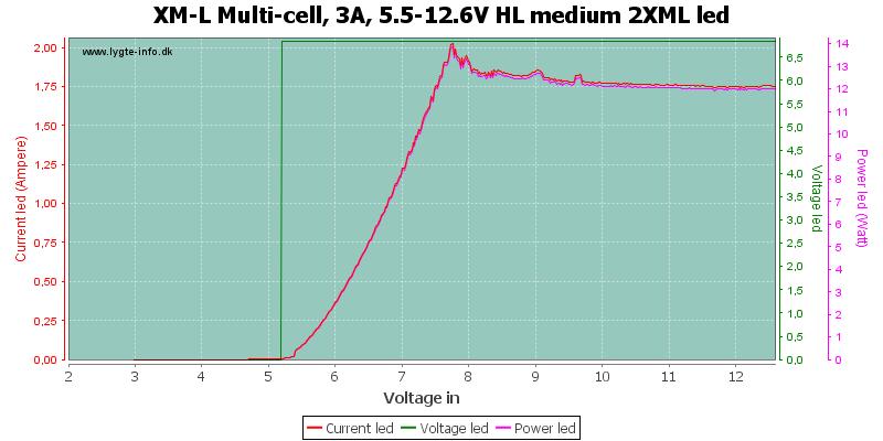 XM-L%20Multi-cell,%203A,%205.5-12.6V%20HL%20medium%202XMLLed