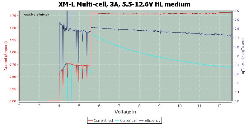 XM-L%20Multi-cell,%203A,%205.5-12.6V%20HL%20medium