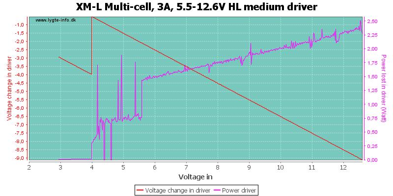 XM-L%20Multi-cell,%203A,%205.5-12.6V%20HL%20mediumDriver