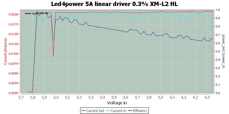 Led4power%205A%20linear%20driver%200.3%25%20XM-L2%20HL