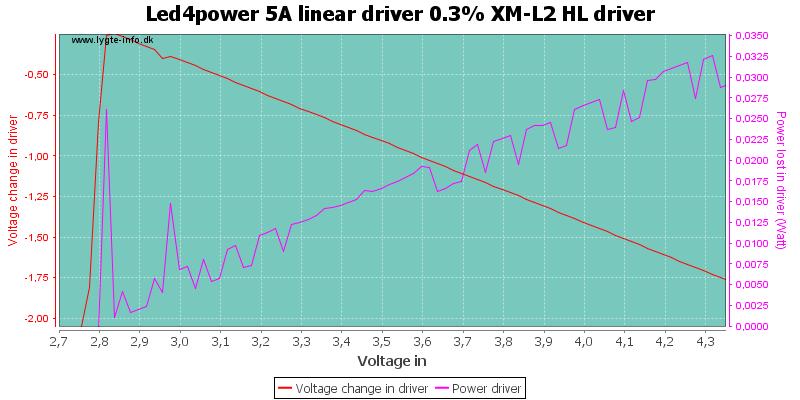 Led4power%205A%20linear%20driver%200.3%25%20XM-L2%20HLDriver