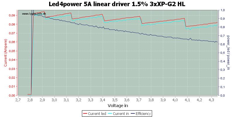 Led4power%205A%20linear%20driver%201.5%25%203xXP-G2%20HL