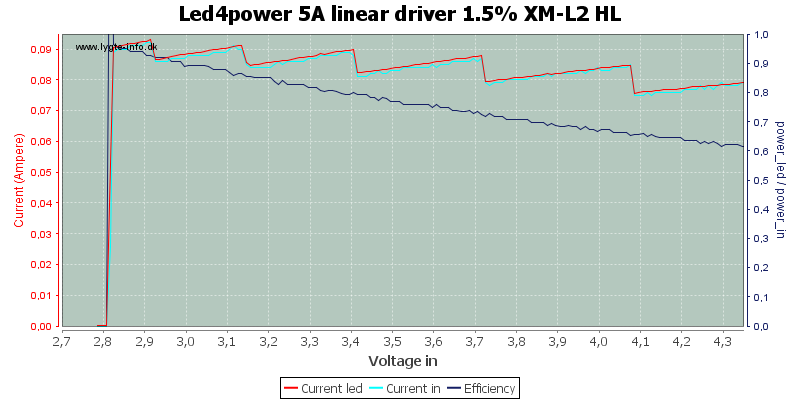 Led4power%205A%20linear%20driver%201.5%25%20XM-L2%20HL