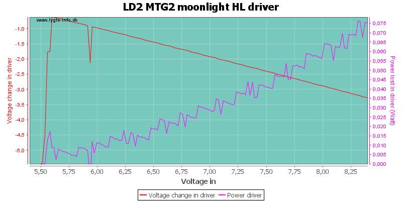 LD2%20MTG2%20moonlight%20HLDriver