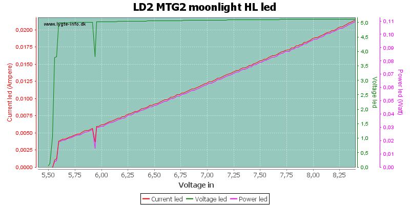 LD2%20MTG2%20moonlight%20HLLed