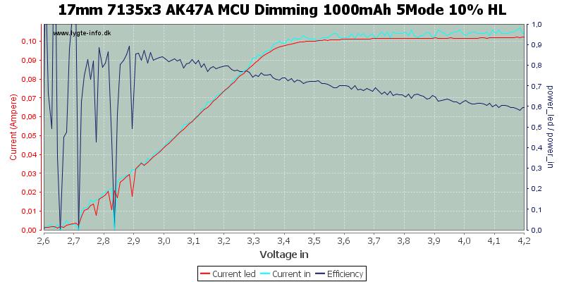 17mm%207135x3%20AK47A%20MCU%20Dimming%201000mAh%205Mode%2010%25%20HL
