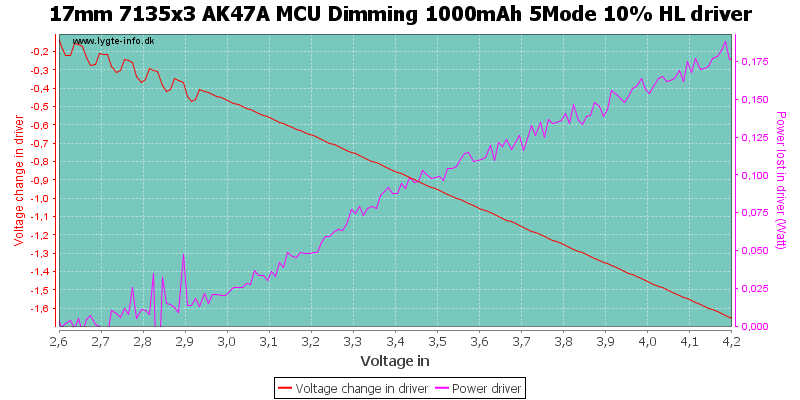 17mm%207135x3%20AK47A%20MCU%20Dimming%201000mAh%205Mode%2010%25%20HLDriver