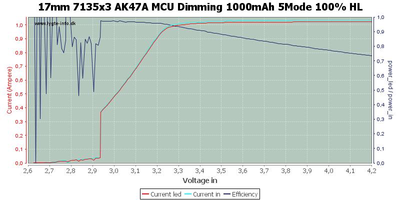 17mm%207135x3%20AK47A%20MCU%20Dimming%201000mAh%205Mode%20100%25%20HL