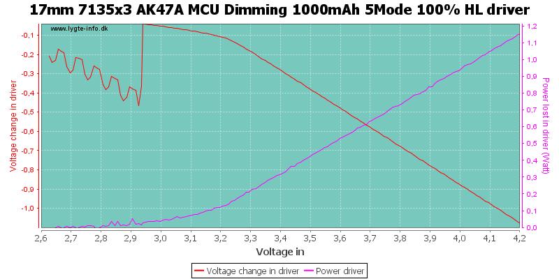 17mm%207135x3%20AK47A%20MCU%20Dimming%201000mAh%205Mode%20100%25%20HLDriver
