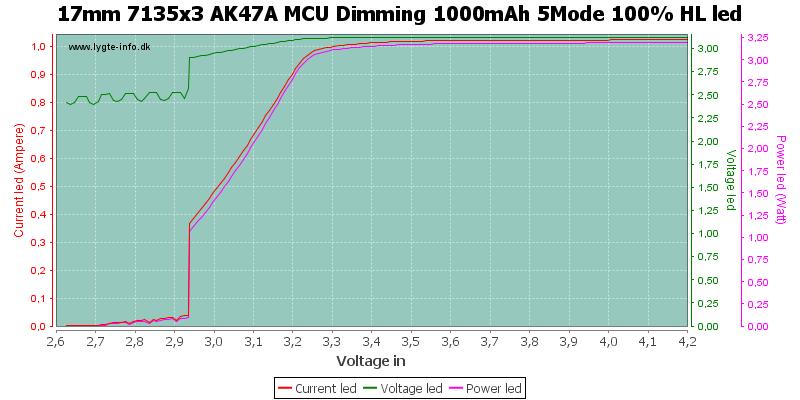 17mm%207135x3%20AK47A%20MCU%20Dimming%201000mAh%205Mode%20100%25%20HLLed