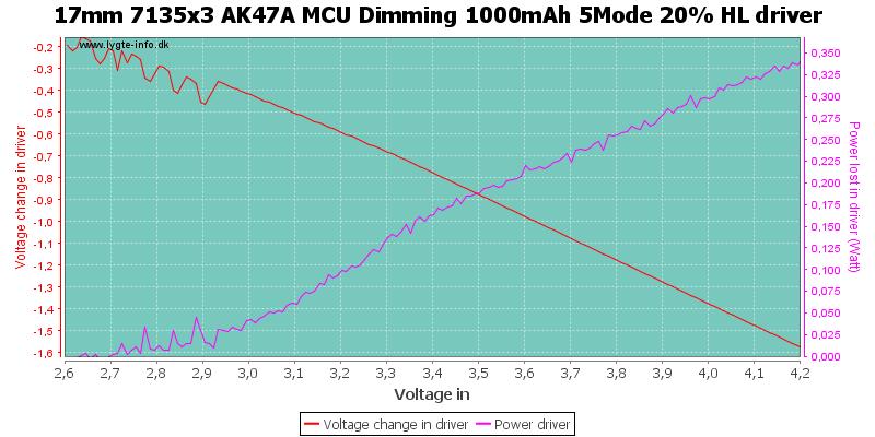 17mm%207135x3%20AK47A%20MCU%20Dimming%201000mAh%205Mode%2020%25%20HLDriver