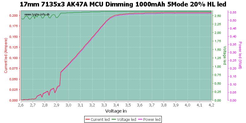 17mm%207135x3%20AK47A%20MCU%20Dimming%201000mAh%205Mode%2020%25%20HLLed
