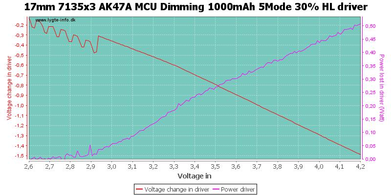 17mm%207135x3%20AK47A%20MCU%20Dimming%201000mAh%205Mode%2030%25%20HLDriver