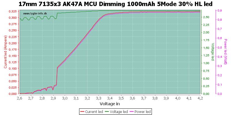 17mm%207135x3%20AK47A%20MCU%20Dimming%201000mAh%205Mode%2030%25%20HLLed