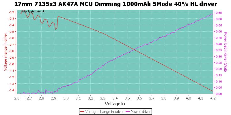 17mm%207135x3%20AK47A%20MCU%20Dimming%201000mAh%205Mode%2040%25%20HLDriver