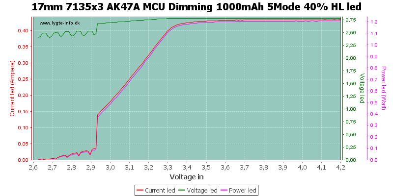 17mm%207135x3%20AK47A%20MCU%20Dimming%201000mAh%205Mode%2040%25%20HLLed